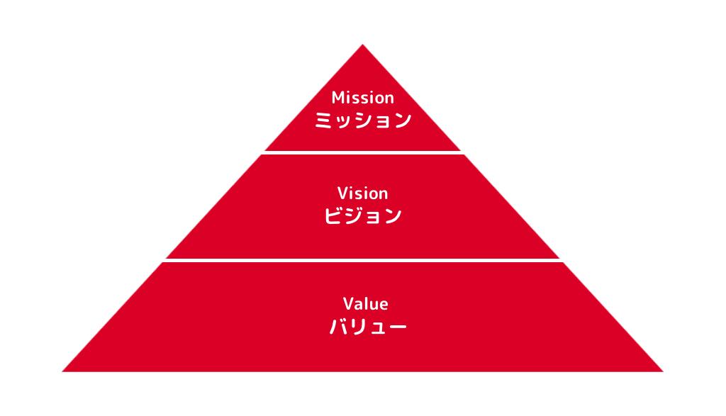 ミッション・ビジョン・バリュー